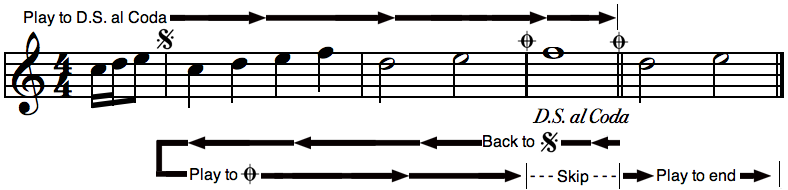 Musical Repeat Sign