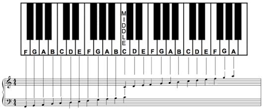 Free Piano Note Chart